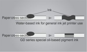 High-speed Printing Ink