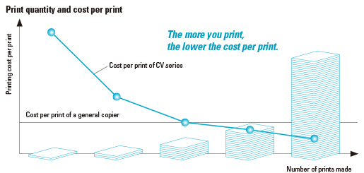 Savings in print costs